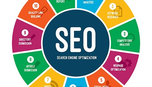 the different parts of SEO
